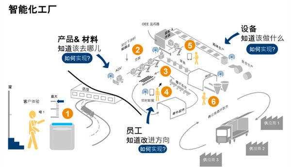 如何打造中国特色智能工厂?